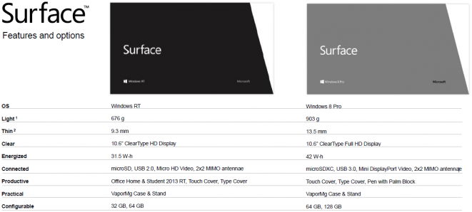 Microsoft Surface Specs and Features