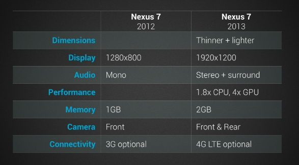 Old Nexus 7 vs New Nexus 7
