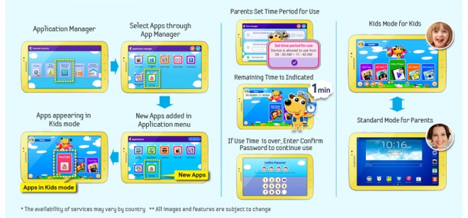 Parental Controls – Samsung Galaxy Tab 3 Kids Edition