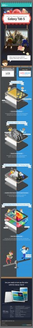 Tablet Infographic for Super AMOLED Samsung Galaxy Tab S