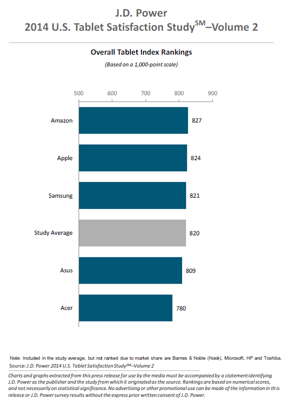 Tablet customer satisfaction 2014