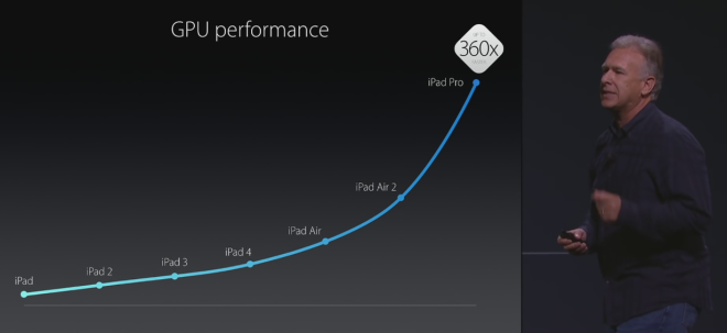Purported Apple A10X Chip Benchmark Rumored