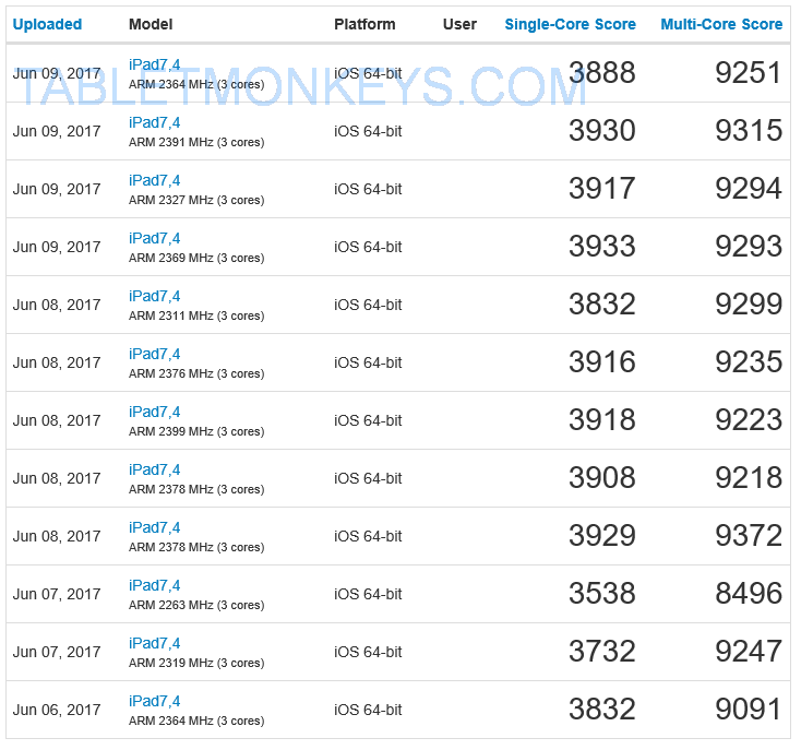 Apple Cores Are A Myth: Newest Apple A10X Chipset In New IPad Pro 10.5 And IPad