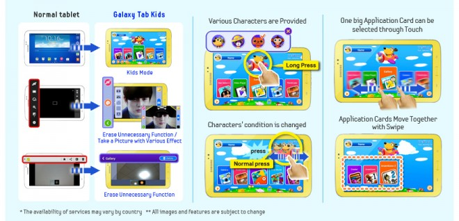 User Interface - Samsung Galaxy Tab 3 Kids Edition