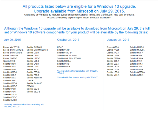 Windows 10 Update Dates For Toshiba Tablets