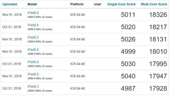 Apple iPad Pro 11 Benchmark Scores